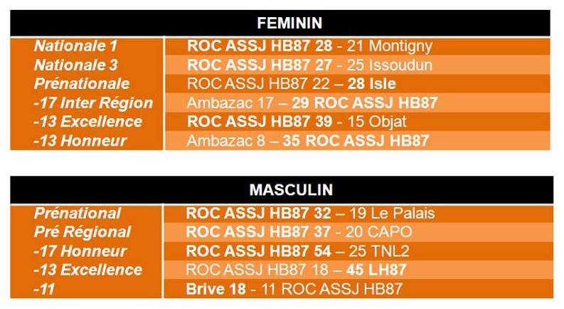 Résultats matches 2-3 avril